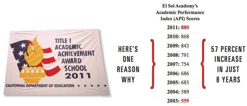 El Sol's Academic performance
