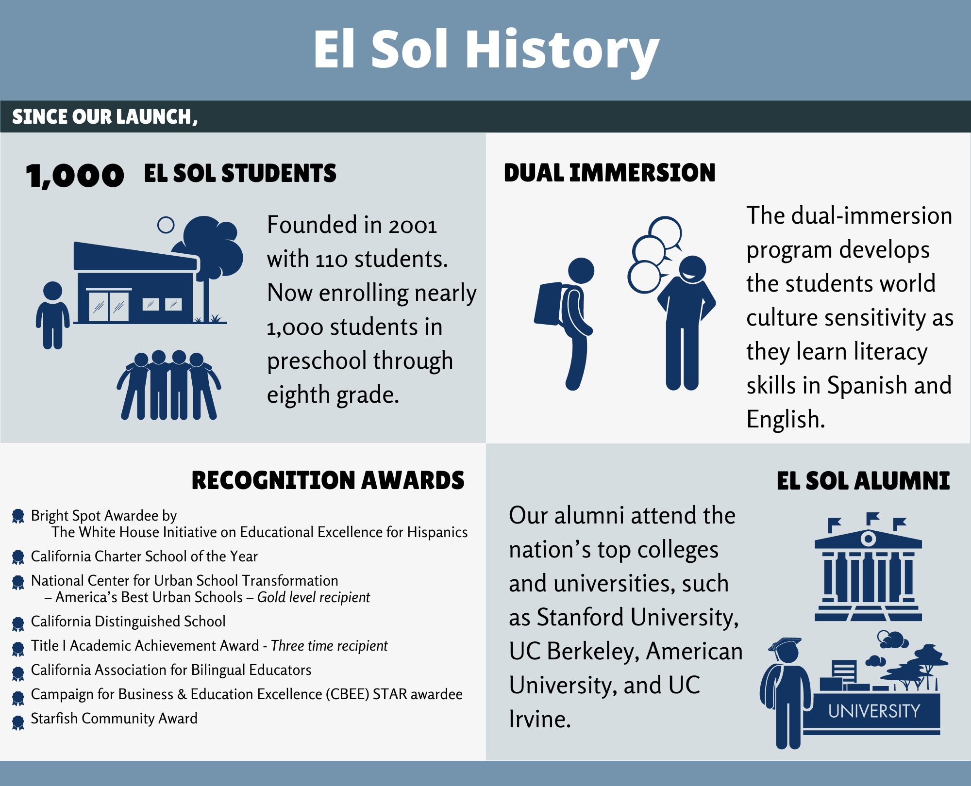 El Sol History